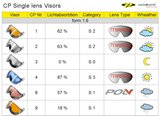 CP Camurai Single lens vizier - visor - visier 1.6