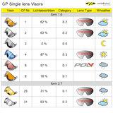 CP 02 Single lens vizier - visor - visier